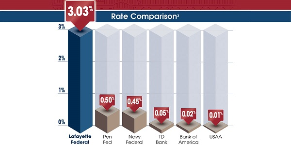 3 03% APY Relationship Checking   Lafayette Federal Credit Union