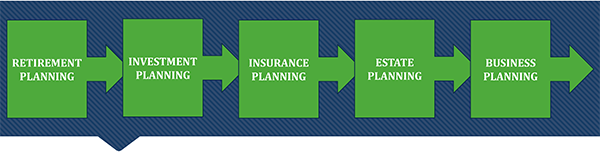 Retirement Planning. Investment Planning. Insurance Planning. Estate Planning. Business Planning.